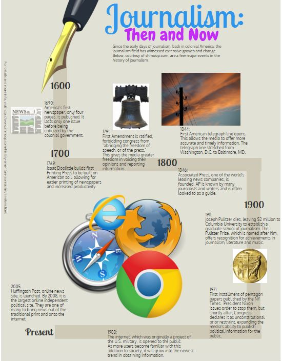 From Traditional to Technological: The Evolution of Journalism