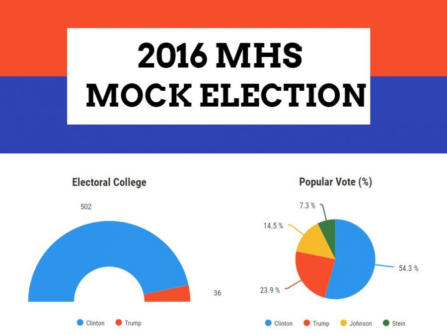 The results of the student mock election indicate that MHS has a clear Democratic leaning.
