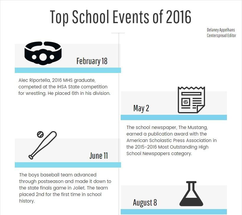 Top School Events of the Year: From Baseball to Battle of the Bard