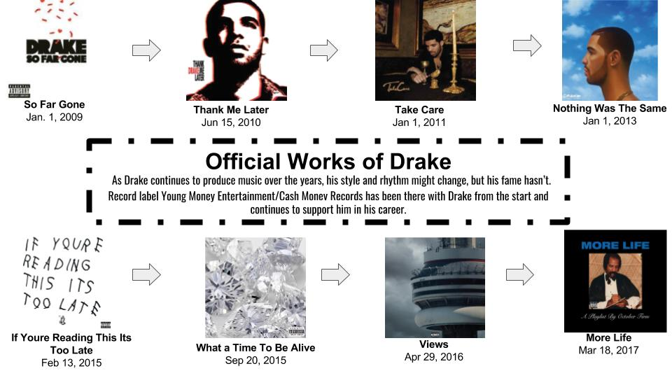 A timeline of rapper Drakes studio releases.