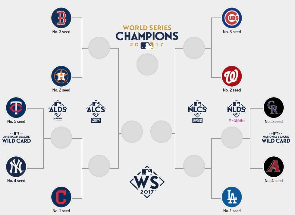 MLB brackets for the 2017 season leading up until the World Series. Graphic provided by MLB.com